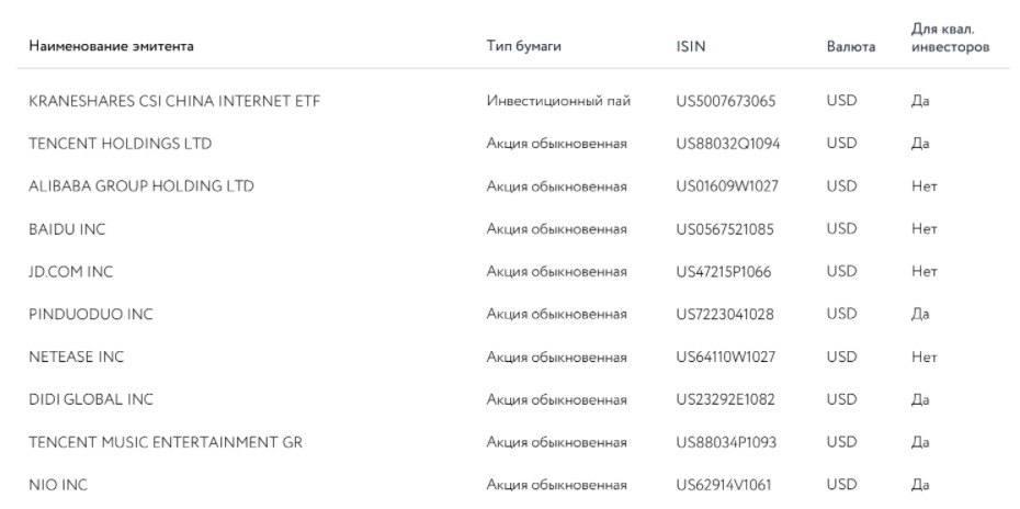 Индексные фонды ETF на китайские интернет-компании (KWEB US)